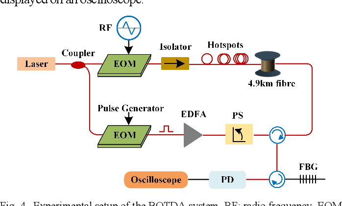 Figure 4 for Enabling variable high spatial resolution retrieval from a long pulse BOTDA sensor