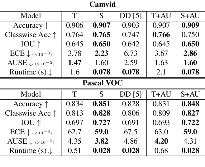 Figure 2 for Learning the Distribution: A Unified Distillation Paradigm for Fast Uncertainty Estimation in Computer Vision