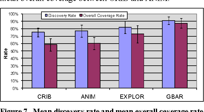 Figure 7. Mean discovery rate and mean overall coverage rate by condition (greater is better); 95% CI shown.