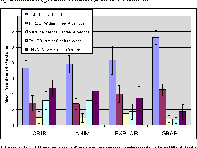 Figure 8. Histogram of mean gesture attempts classified into performance category by condition (ONE is best, THREE is better; MANY, FAILED, UNKN are worst); 95% CI shown.