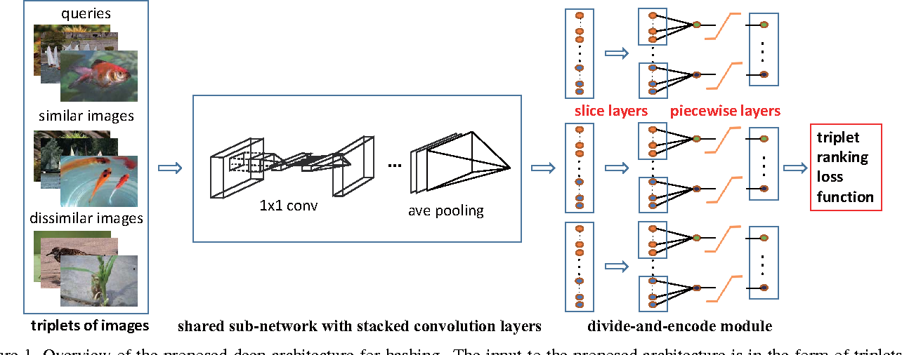 Figure 1 for Simultaneous Feature Learning and Hash Coding with Deep Neural Networks