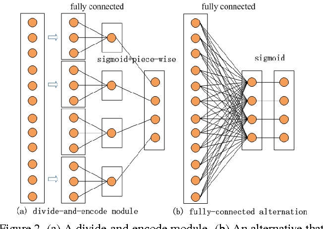 Figure 3 for Simultaneous Feature Learning and Hash Coding with Deep Neural Networks