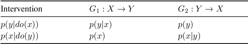 Figure 2 for Optimal experimental design via Bayesian optimization: active causal structure learning for Gaussian process networks