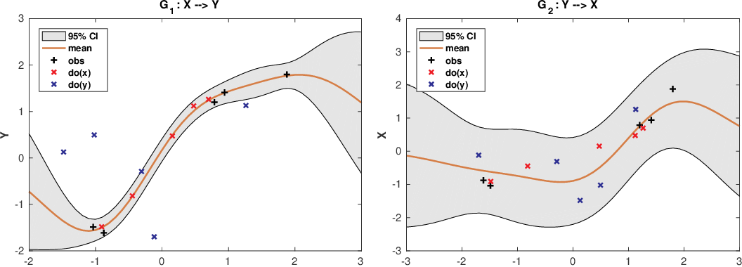 Figure 3 for Optimal experimental design via Bayesian optimization: active causal structure learning for Gaussian process networks
