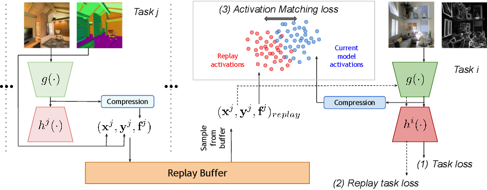 Figure 1 for The Effectiveness of Memory Replay in Large Scale Continual Learning