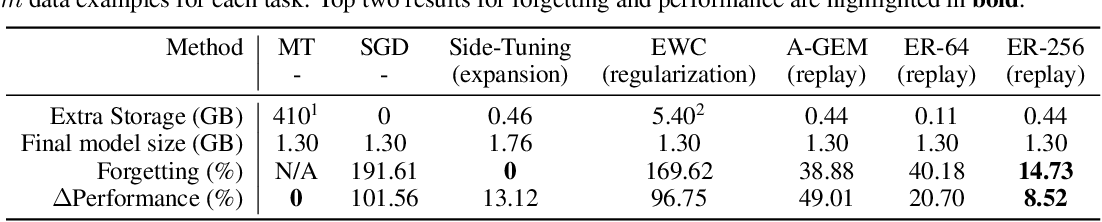 Figure 2 for The Effectiveness of Memory Replay in Large Scale Continual Learning