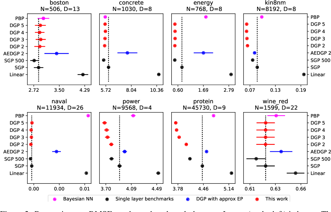 Figure 4 for Doubly Stochastic Variational Inference for Deep Gaussian Processes