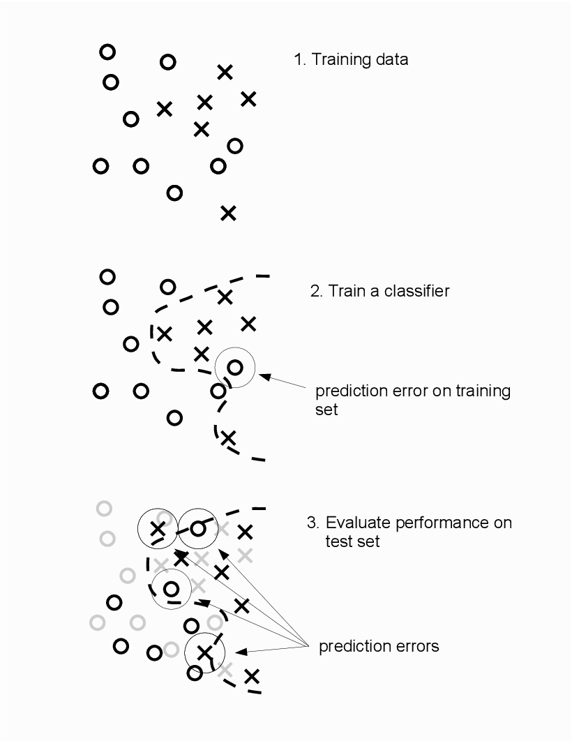 Figure 1 for Open science in machine learning