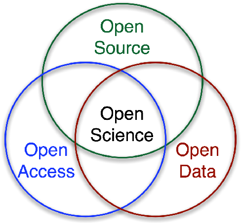 Figure 2 for Open science in machine learning