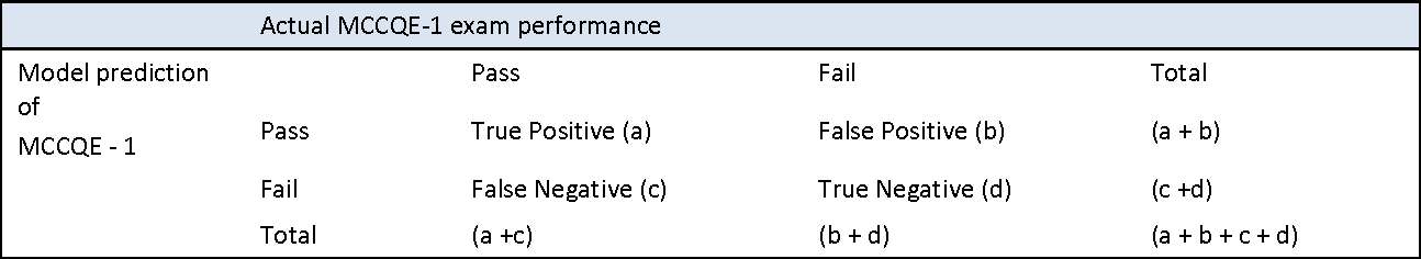 Table 1 from Predictive value of grade point average (GPA), Medical