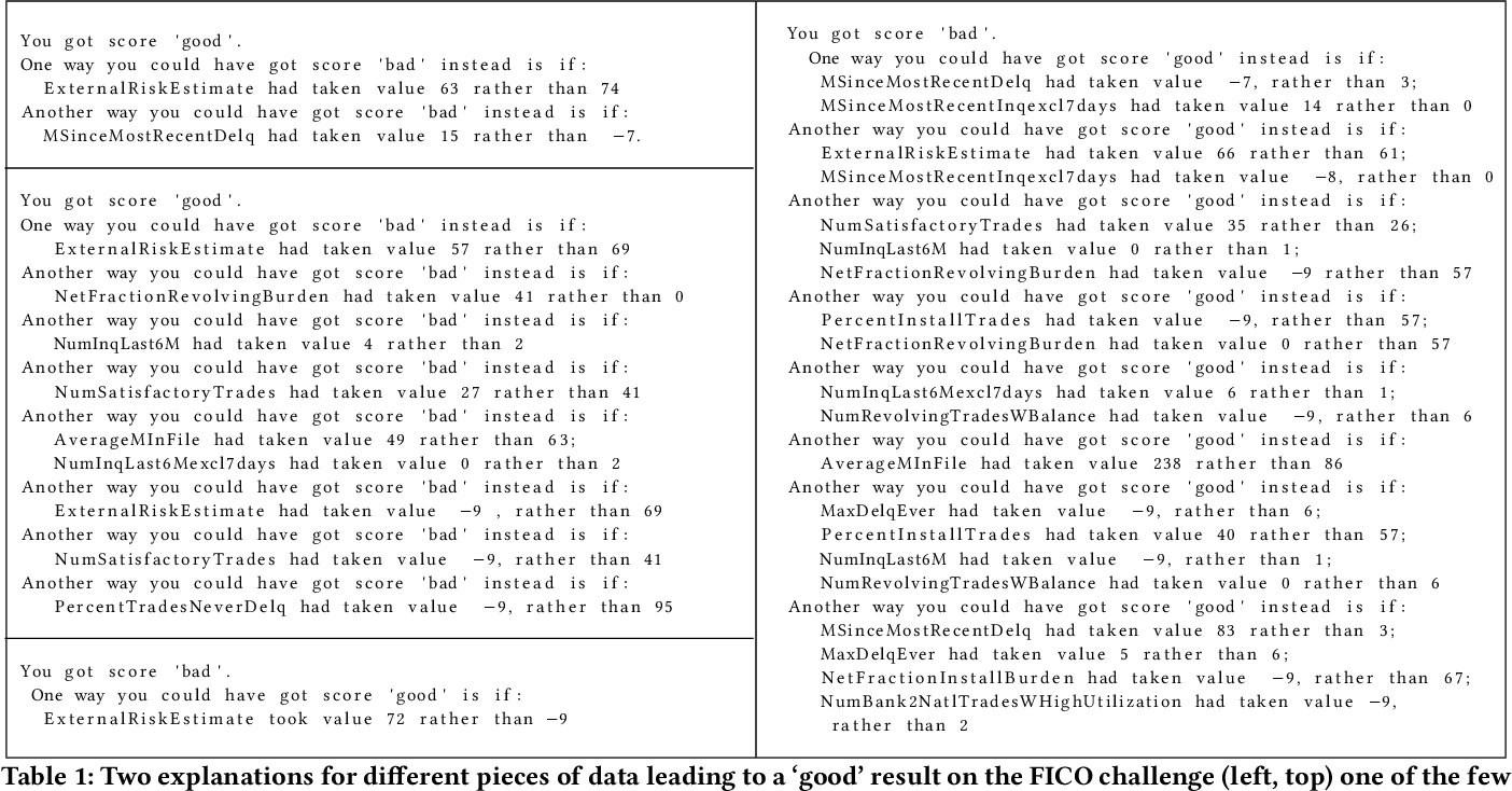 Figure 1 for Efficient Search for Diverse Coherent Explanations