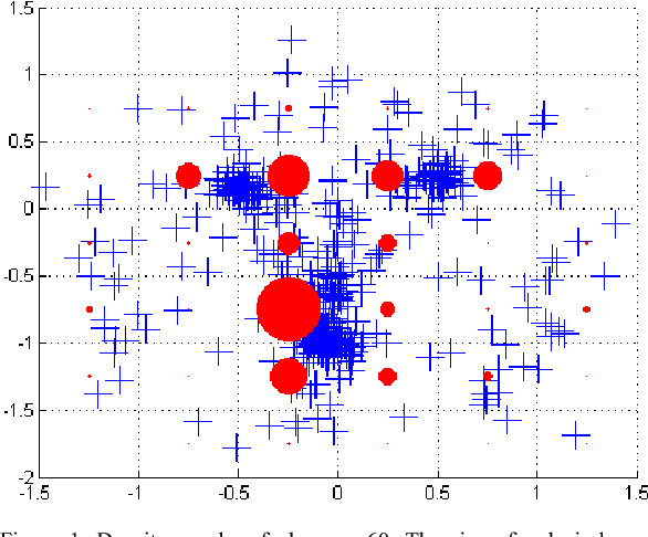 Figure 1. Density graphs of observer 60. The size of red circles indicates the weight associated to nodes.