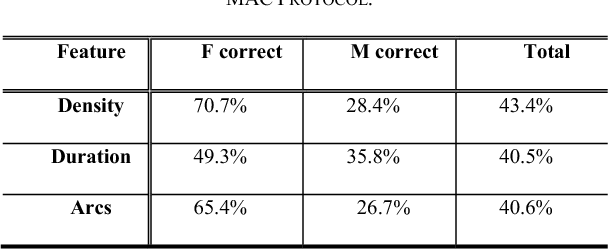 TABLE I. GENDER CATEGORIZATION PERFORMANCE USING THE MAC PROTOCOL.