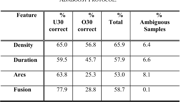 TABLE IV. AGE CATEGORIZATION PERFORMANCE USING THE ADABOOST PROTOCOL.