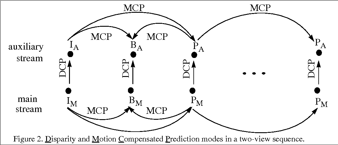 Figure 2. Disparity and Motion Compensated Prediction modes in a two-view sequence.