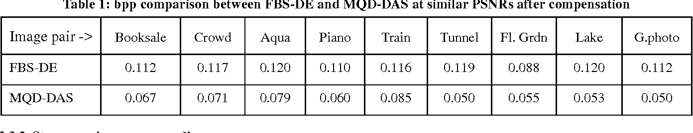 Table 1: bpp comparison between FBS-DE and MQD-DAS at similar PSNRs after compensation
