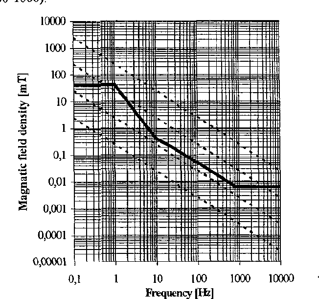 Figure 2 from Low frequency magnetic flux density