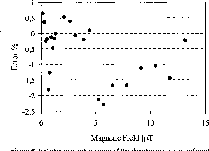 Figure 6 from Low frequency magnetic flux density