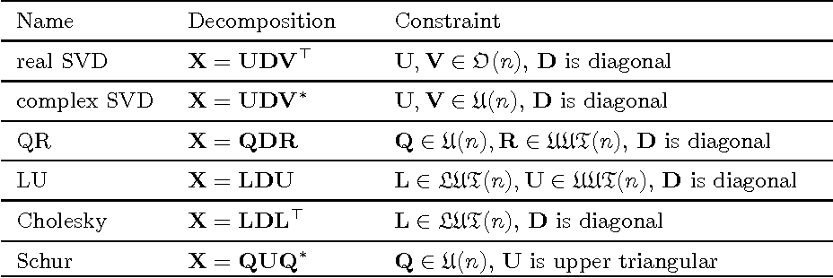 Figure 3 for Group Orbit Optimization: A Unified Approach to Data Normalization