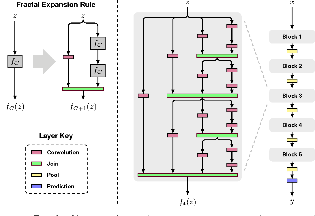 Figure 1 for FractalNet: Ultra-Deep Neural Networks without Residuals