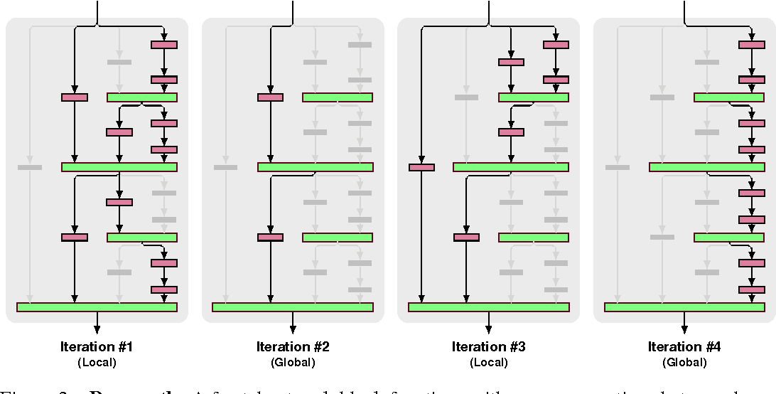 Figure 3 for FractalNet: Ultra-Deep Neural Networks without Residuals