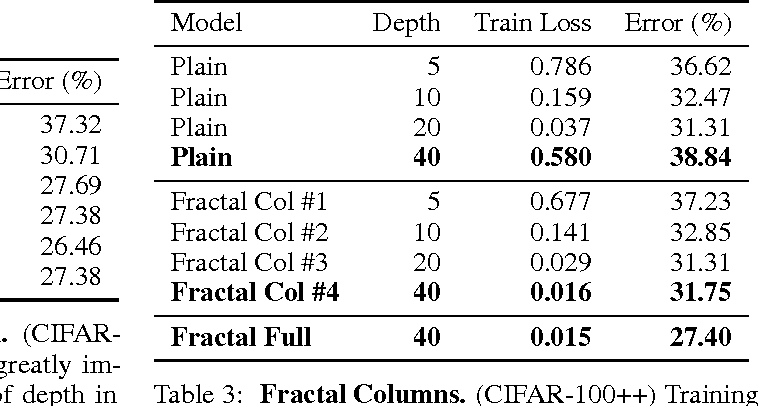 Figure 4 for FractalNet: Ultra-Deep Neural Networks without Residuals