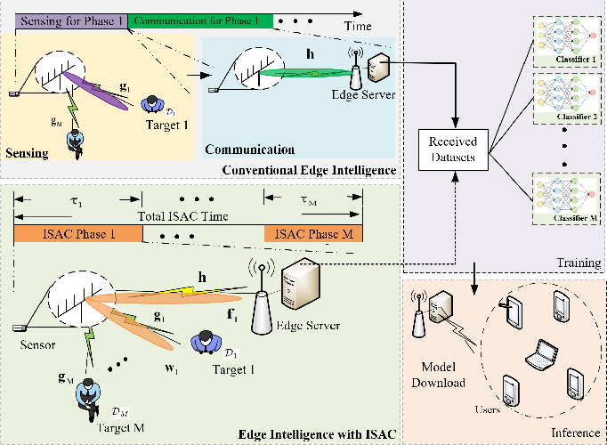 Figure 1 for Accelerating Edge Intelligence via Integrated Sensing and Communication