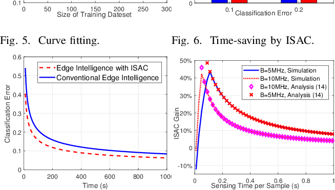 Figure 4 for Accelerating Edge Intelligence via Integrated Sensing and Communication