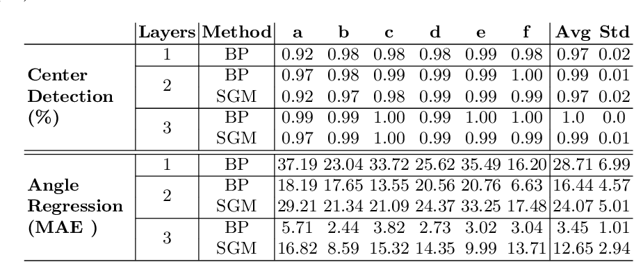 Figure 2 for Feed-Forward On-Edge Fine-tuning Using Static Synthetic Gradient Modules