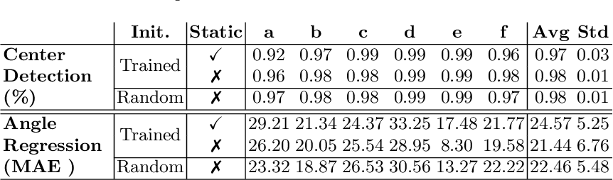 Figure 4 for Feed-Forward On-Edge Fine-tuning Using Static Synthetic Gradient Modules