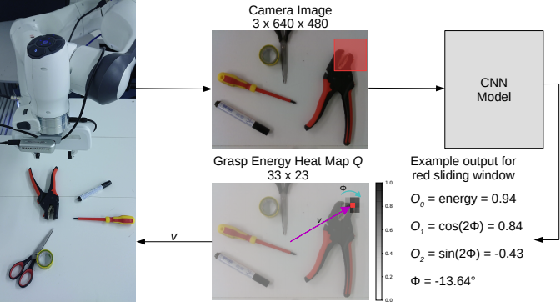 Figure 3 for Feed-Forward On-Edge Fine-tuning Using Static Synthetic Gradient Modules