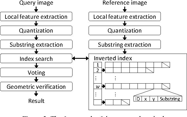 Figure 3 for Adaptive Substring Extraction and Modified Local NBNN Scoring for Binary Feature-based Local Mobile Visual Search without False Positives