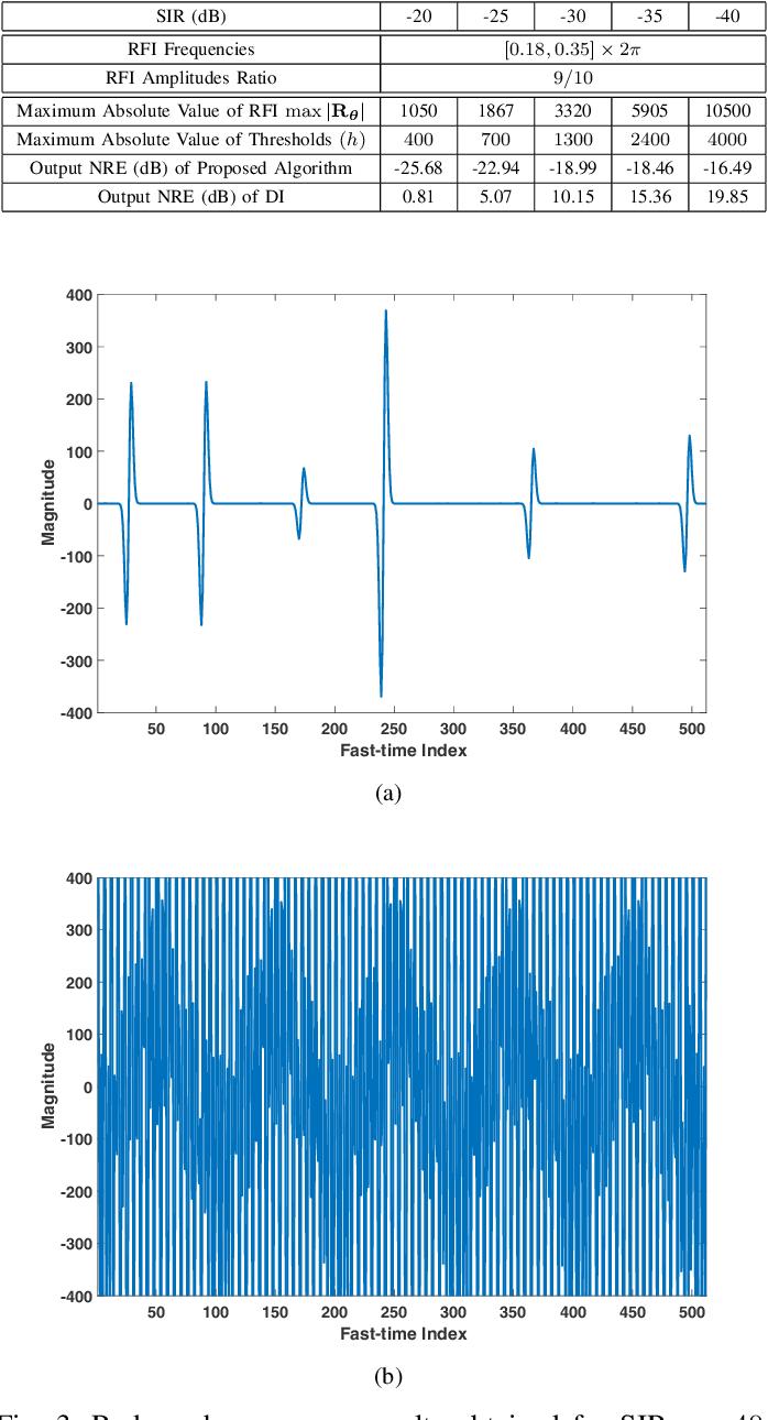 Figure 3 for RFI Mitigation for One-bit UWB Radar Systems