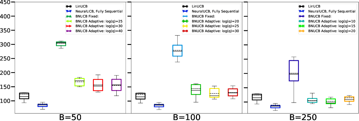 Figure 2 for Batched Neural Bandits