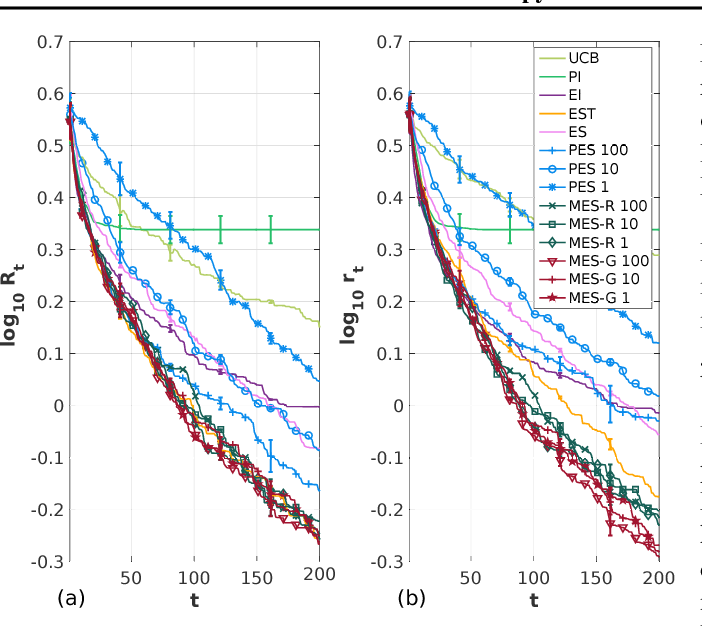 Figure 1 for Max-value Entropy Search for Efficient Bayesian Optimization