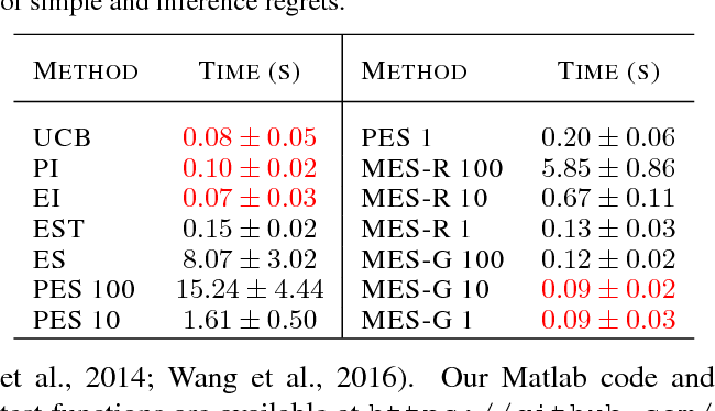 Figure 2 for Max-value Entropy Search for Efficient Bayesian Optimization