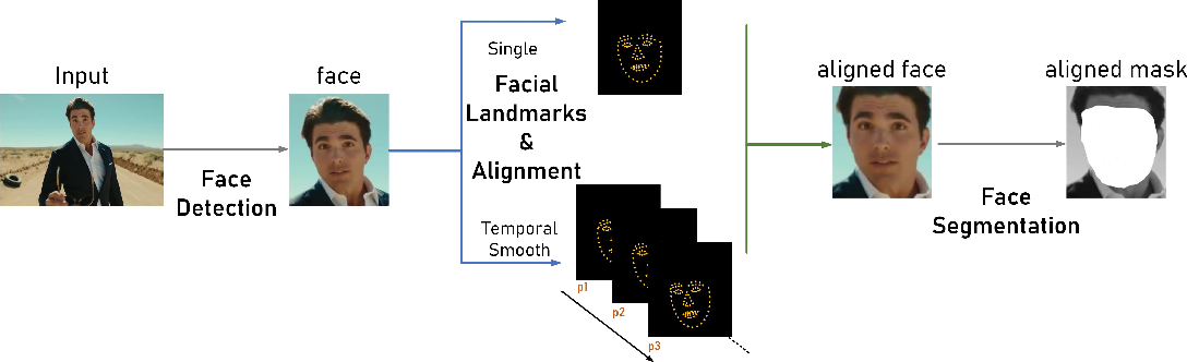 Figure 3 for DeepFaceLab: A simple, flexible and extensible face swapping framework