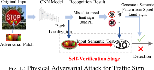 Figure 1 for LanCe: A Comprehensive and Lightweight CNN Defense Methodology against Physical Adversarial Attacks on Embedded Multimedia Applications