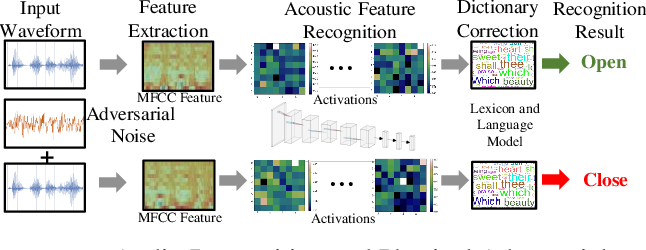 Figure 2 for LanCe: A Comprehensive and Lightweight CNN Defense Methodology against Physical Adversarial Attacks on Embedded Multimedia Applications