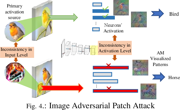 Figure 4 for LanCe: A Comprehensive and Lightweight CNN Defense Methodology against Physical Adversarial Attacks on Embedded Multimedia Applications
