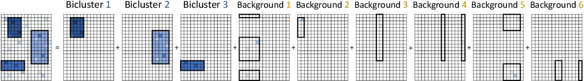 Figure 3 for Goodness-of-fit Test on the Number of Biclusters in Relational Data Matrix