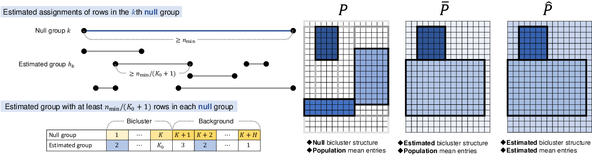 Figure 4 for Goodness-of-fit Test on the Number of Biclusters in Relational Data Matrix