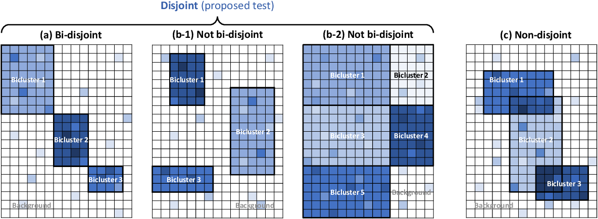 Figure 1 for Goodness-of-fit Test on the Number of Biclusters in Relational Data Matrix