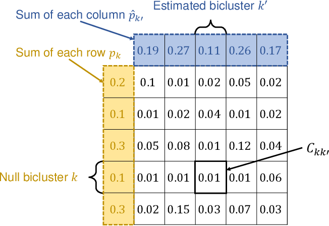 Figure 2 for Goodness-of-fit Test on the Number of Biclusters in Relational Data Matrix