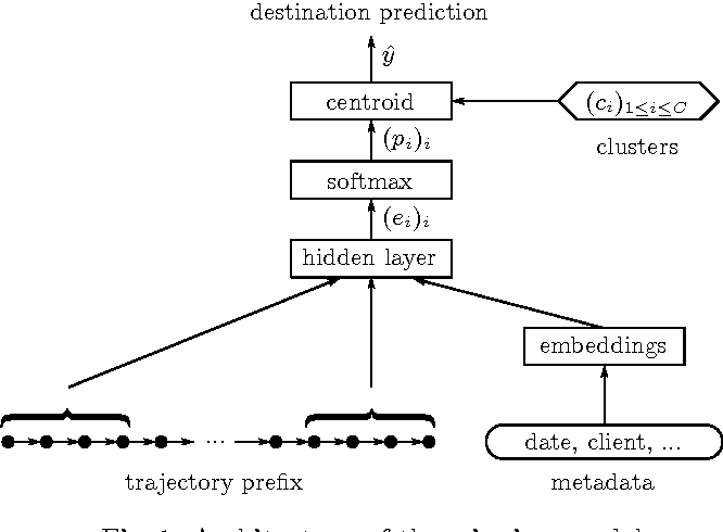 Figure 2 for Artificial Neural Networks Applied to Taxi Destination Prediction