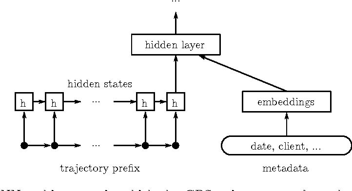 Figure 3 for Artificial Neural Networks Applied to Taxi Destination Prediction