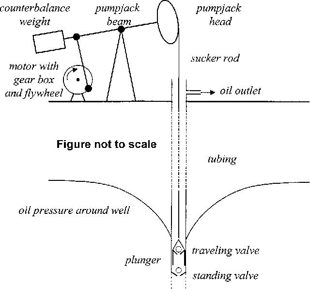 Well Head Pump Jack Schematic Diagram  Oil Pumping Unit
