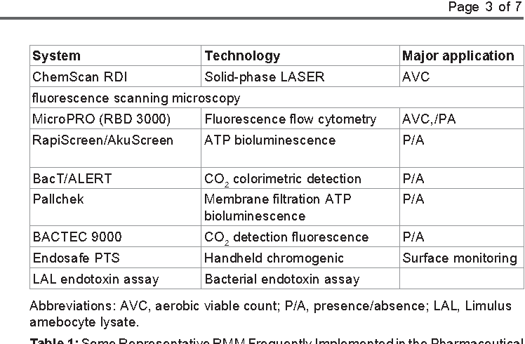 Table 1: Some Representative RMM Frequently Implemented in the Pharmaceutical Industry.