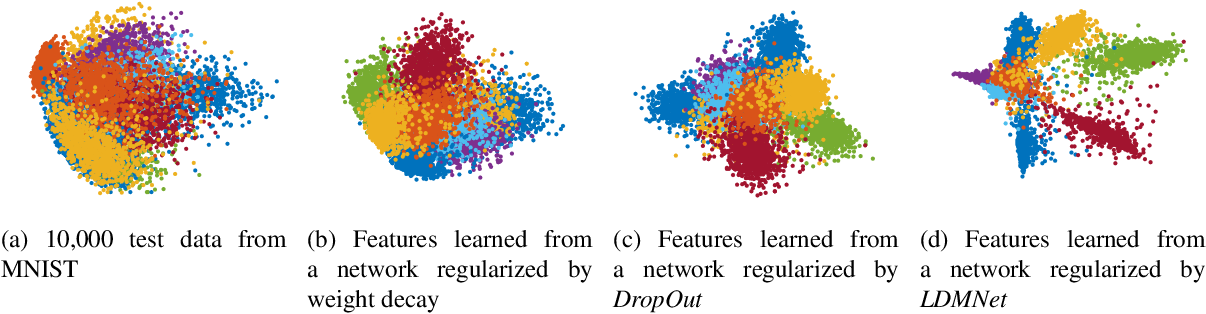 Figure 1 for LDMNet: Low Dimensional Manifold Regularized Neural Networks