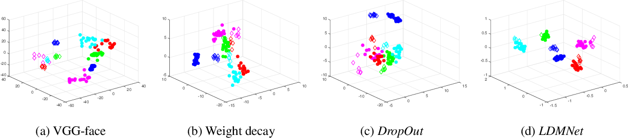 Figure 3 for LDMNet: Low Dimensional Manifold Regularized Neural Networks